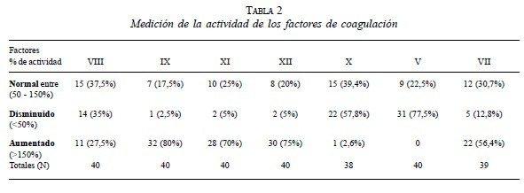 Medición de la Actividad de los Factores de Coagulación