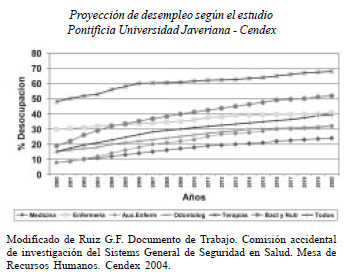 Proyección de desempleo según el estudio Pontificia Universidad Javeriana - Cendex