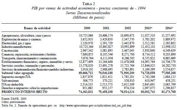 PIB por ramas de actividad económica