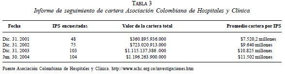 Informe de seguimiento de cartera Asociación Colombiana de Hospitales y Clínica