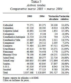 Activos totales Comparativo marzo 2003 – marzo 2004