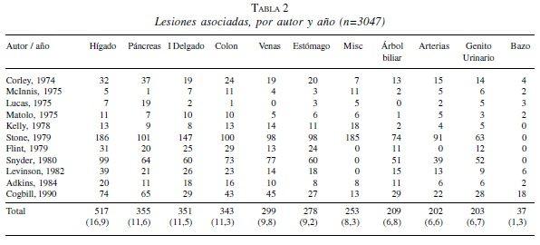 Lesiones Asociadas, por Autor y Año