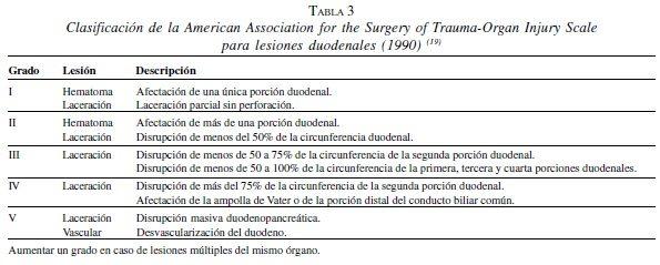 Lesiones Duodenales