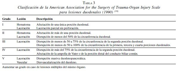 Lesiones Duodenales