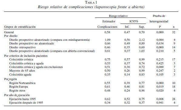 Riesgo relativo de complicaciones (laparoscopia frente a abierta)