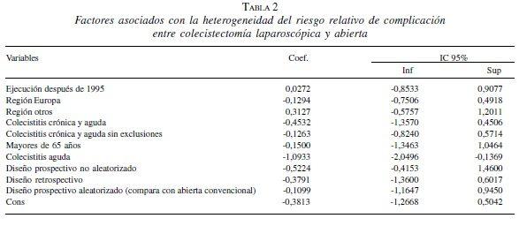 Factores asociados con la heterogeneidad del riesgo relativo