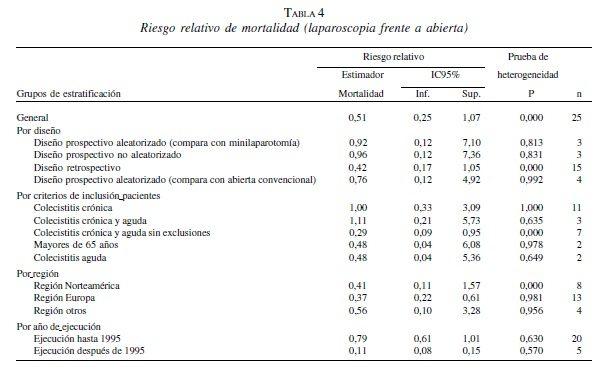 Riesgo relativo de mortalidad (laparoscopia frente a abierta)