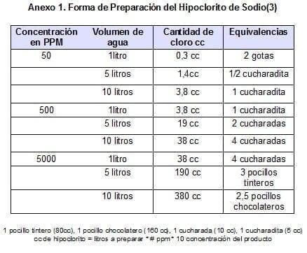 Forma de Preparación del Hipoclorito de Sodio