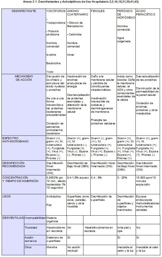 Desinfectantes y Antiséptticos de Uso Hospitalario