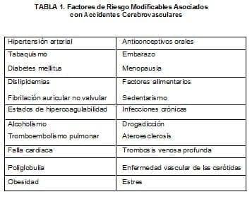 Factores de Riesgo Modificables Asociados con Accidentes Cerebrovasculares