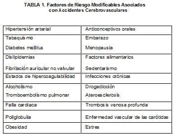 Factores de Riesgo Modificables Asociados con Accidentes Cerebrovasculares