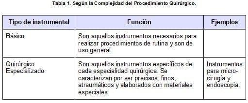 Según la Complejidad del Procedimiento Quirúrgico