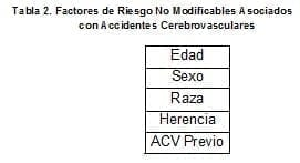 Factores de Riesgo con Accidentes Cerebrovasculares