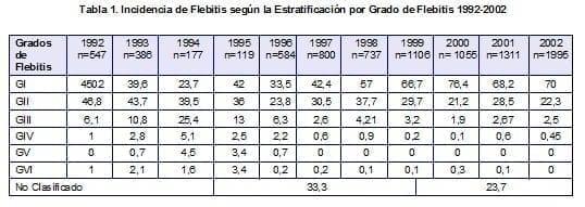 Incidencia de Flebitis según la Estratificación por Grado de Flebitis 1992-2002