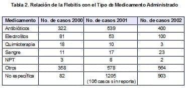 Relación de la Flebitis con el Tipo de Medicamento Administrado