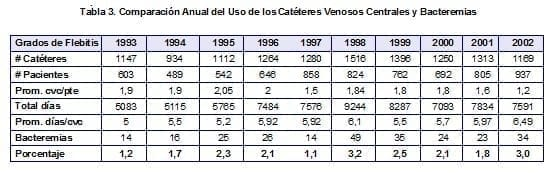 Comparación Anual del Uso de los Catéteres Venosos Centrales y Bacteremias