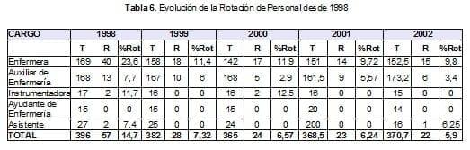 Evolución de la Rotación de Personal desde 1998