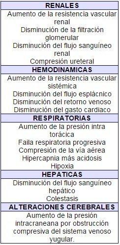 Alteraciones por hipertensión abdominal
