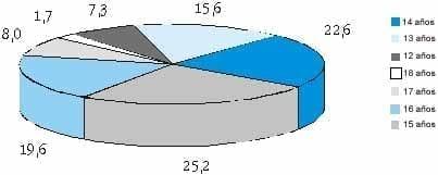 Características demográficas por edad