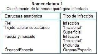 Infección de la Herida Quirúrgica, Clasificación de la herida