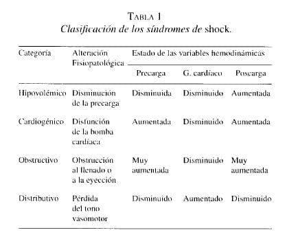 Clasificación de los síndromes de shock