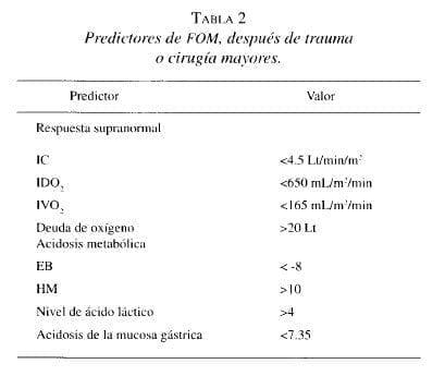 Predictores de FOM