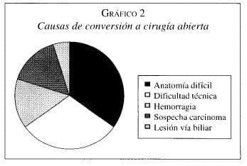 Causas de Conversión a Cirugía abierta