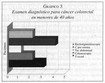 Examen diagnóstico para Cáncer Colo Rectal