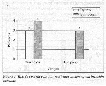 Tipo de Cirugía Vascular realizada pacientes con invasión vascular