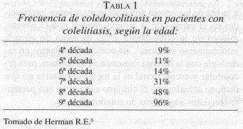 Frecuencia de Coledocolitiasis en pacientes con Colelitiasis