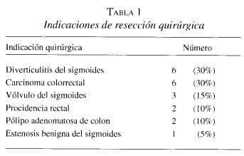 Indicaciones de Resección Quirúrgica