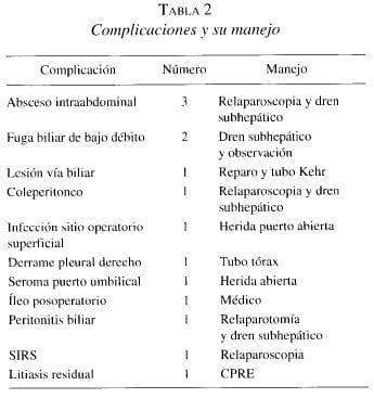 Colecistectomía Laparoscópica, Complicaciones y su manejo