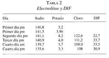 Electrolitos y DIF