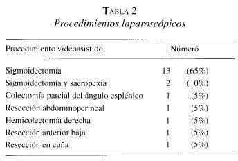 Procedimientos Laparoscópicos