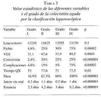 Colecistitis Aguda por la clasificación Laparoscópica