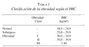 Closificé/ción de la ohesidod según el IMC