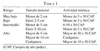 Tumores Gástricos Estromales, tamaño y la actividad mitótica