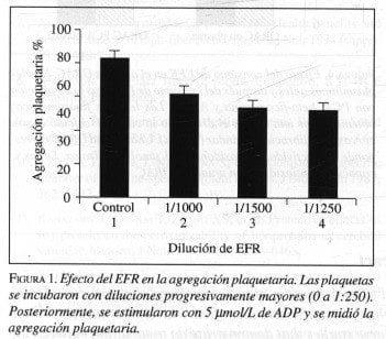 Efecto del EFR en la agregaci6n Plaquetaria
