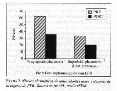 Niveles plasmáticos de antioxidantes antes y después de la ingesta de EFR