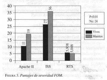 Efecto del EFR en la producci6n de superoxido