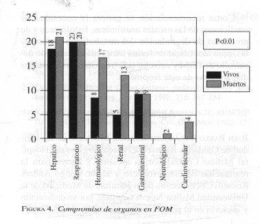 Compromiso de organos en FOM