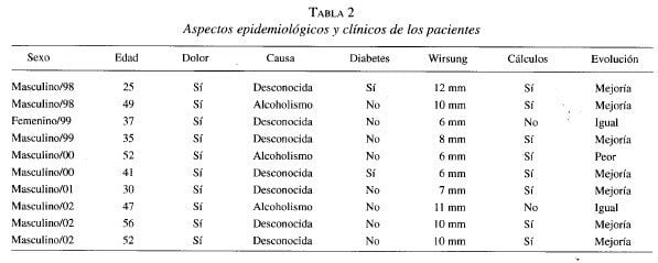 Pancreatitis Crónica, Aspectos epidemiológicos y clínicos de los pacientes