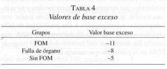 Valores de Base Exceso