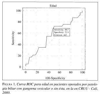 Curva ROC para edad en pacientes operados por Patología Biliar
