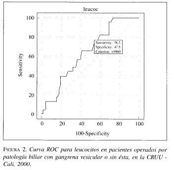 Leucocitos en Pacientes operados por Patología Biliar