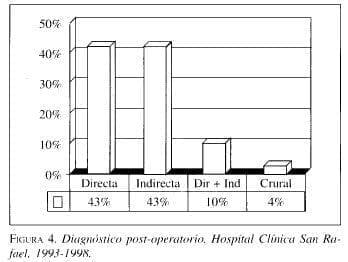 Diagnóstico post-operatorio