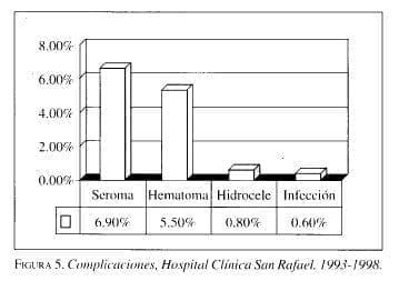 Complicaciones, Hospital Clínica San Rafael