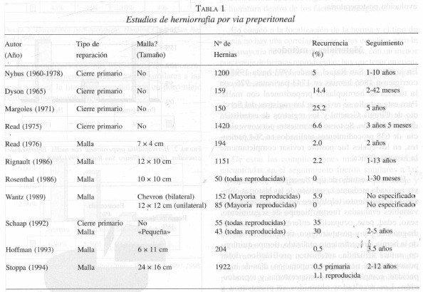 Estudios de Hemiorrafia por via Preperitoneal