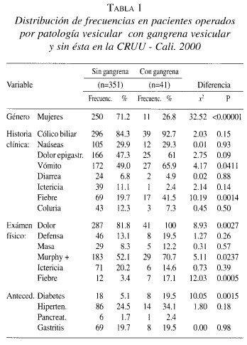 Pacientes Operados por Patología Vesicular CRUU