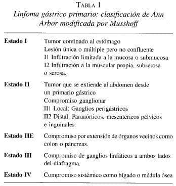 Linfoma Gástrico Primario: Clasificación de Ann